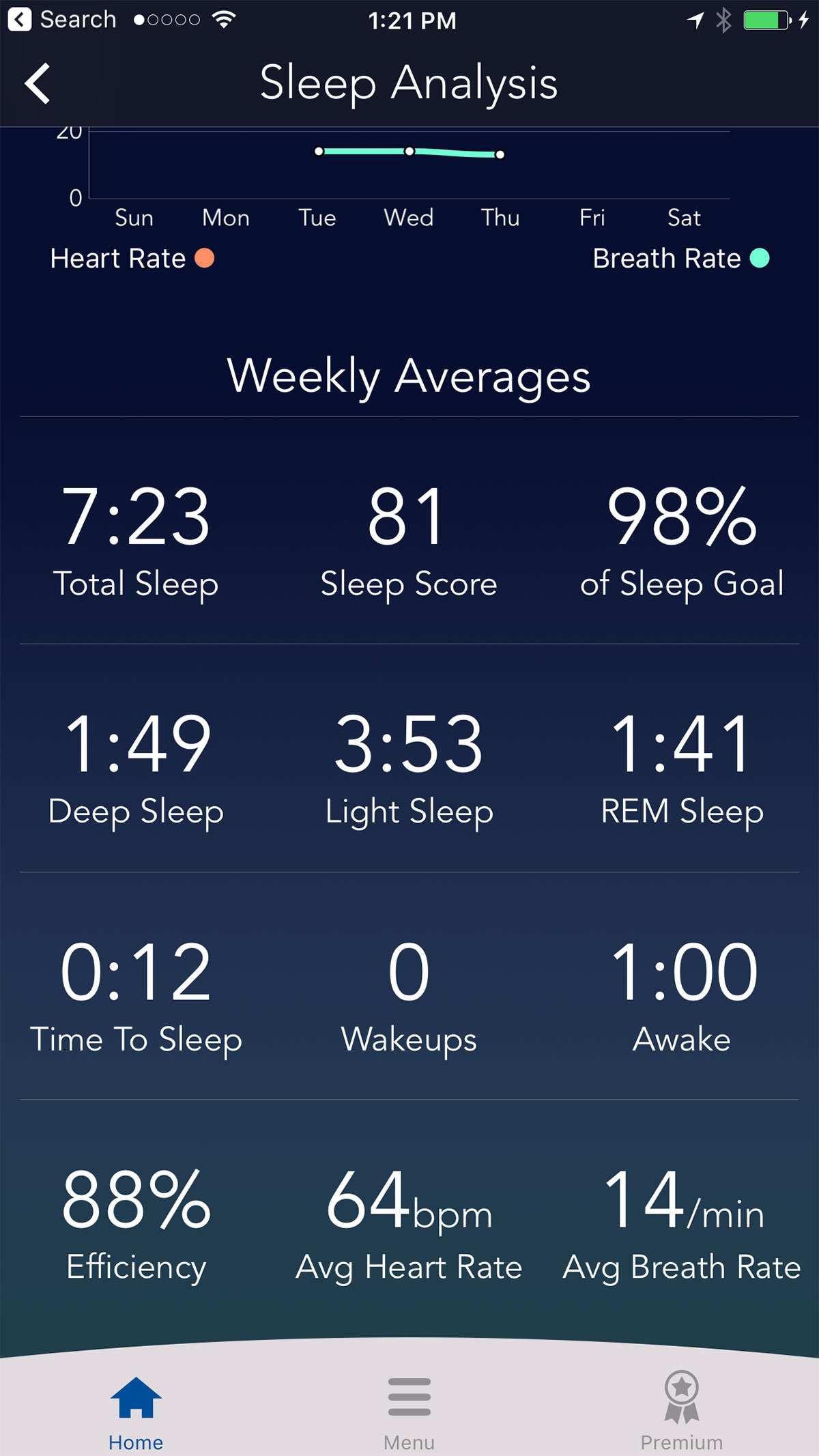 interpretation of sleep How are sleep study results interpreted in this article, a patient's sleep test  results are broken down step by step.